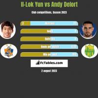 Il-Lok Yun vs Andy Delort h2h player stats
