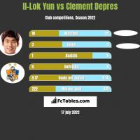 Il-Lok Yun vs Clement Depres h2h player stats