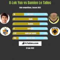 Il-Lok Yun vs Damien Le Tallec h2h player stats