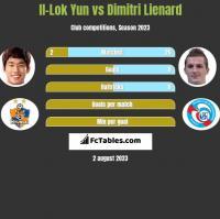 Il-Lok Yun vs Dimitri Lienard h2h player stats