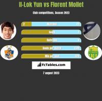Il-Lok Yun vs Florent Mollet h2h player stats