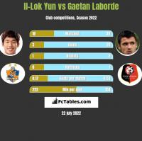 Il-Lok Yun vs Gaetan Laborde h2h player stats
