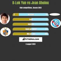 Il-Lok Yun vs Jean Aholou h2h player stats