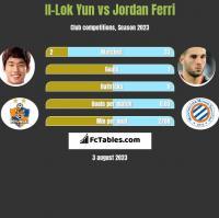 Il-Lok Yun vs Jordan Ferri h2h player stats