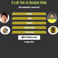 Il-Lok Yun vs Keagan Dolly h2h player stats