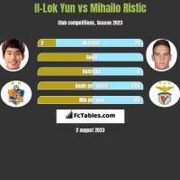 Il-Lok Yun vs Mihailo Ristic h2h player stats