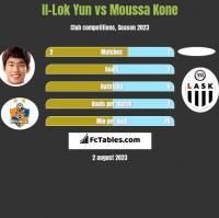 Il-Lok Yun vs Moussa Kone h2h player stats