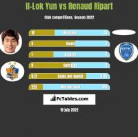 Il-Lok Yun vs Renaud Ripart h2h player stats