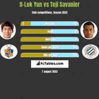 Il-Lok Yun vs Teji Savanier h2h player stats