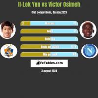 Il-Lok Yun vs Victor Osimeh h2h player stats