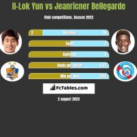 Il-Lok Yun vs Jeanricner Bellegarde h2h player stats
