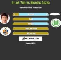 Il-Lok Yun vs Nicolas Cozza h2h player stats