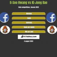 Il-Soo Hwang vs Ki-Jong Bae h2h player stats