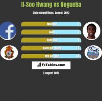 Il-Soo Hwang vs Negueba h2h player stats