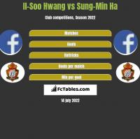 Il-Soo Hwang vs Sung-Min Ha h2h player stats