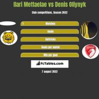 Ilari Mettaelae vs Denis Oliynyk h2h player stats