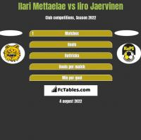 Ilari Mettaelae vs Iiro Jaervinen h2h player stats