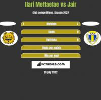 Ilari Mettaelae vs Jair h2h player stats