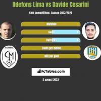 Ildefons Lima vs Davide Cesarini h2h player stats