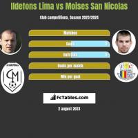 Ildefons Lima vs Moises San Nicolas h2h player stats
