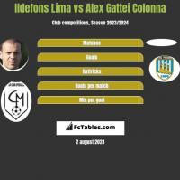 Ildefons Lima vs Alex Gattei Colonna h2h player stats