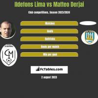 Ildefons Lima vs Matteo Derjai h2h player stats