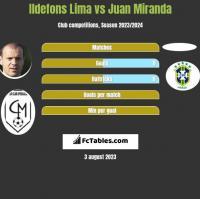 Ildefons Lima vs Juan Miranda h2h player stats