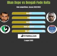 Ilhan Depe vs Bengali-Fode Koita h2h player stats