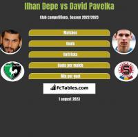 Ilhan Depe vs David Pavelka h2h player stats