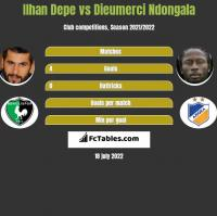 Ilhan Depe vs Dieumerci Ndongala h2h player stats