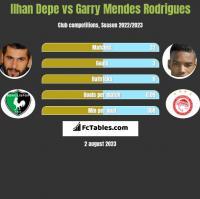 Ilhan Depe vs Garry Mendes Rodrigues h2h player stats