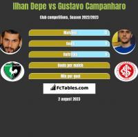 Ilhan Depe vs Gustavo Campanharo h2h player stats