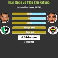 Ilhan Depe vs Irfan Can Kahveci h2h player stats