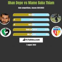 Ilhan Depe vs Mame Baba Thiam h2h player stats