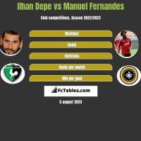 Ilhan Depe vs Manuel Fernandes h2h player stats