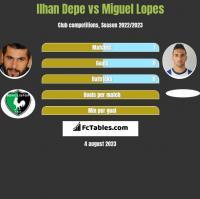 Ilhan Depe vs Miguel Lopes h2h player stats