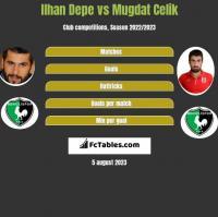 Ilhan Depe vs Mugdat Celik h2h player stats
