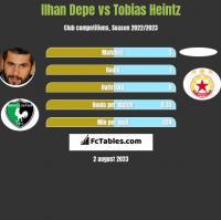 Ilhan Depe vs Tobias Heintz h2h player stats