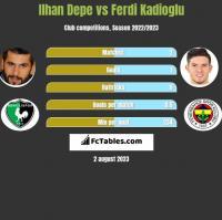 Ilhan Depe vs Ferdi Kadioglu h2h player stats