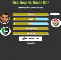 Ilhan Depe vs Ahmed Ildiz h2h player stats