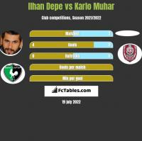 Ilhan Depe vs Karlo Muhar h2h player stats