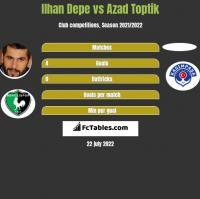 Ilhan Depe vs Azad Toptik h2h player stats