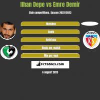 Ilhan Depe vs Emre Demir h2h player stats