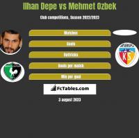 Ilhan Depe vs Mehmet Ozbek h2h player stats