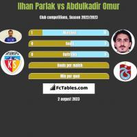 Ilhan Parlak vs Abdulkadir Omur h2h player stats