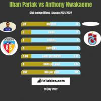 Ilhan Parlak vs Anthony Nwakaeme h2h player stats