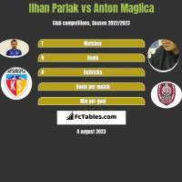 Ilhan Parlak vs Anton Maglica h2h player stats