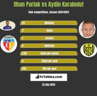 Ilhan Parlak vs Aydin Karabulut h2h player stats