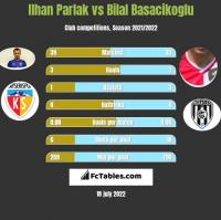 Ilhan Parlak vs Bilal Basacikoglu h2h player stats