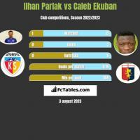 Ilhan Parlak vs Caleb Ekuban h2h player stats
